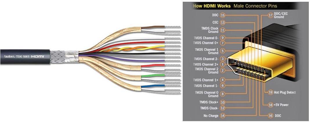 cấu tạo cáp HDMI