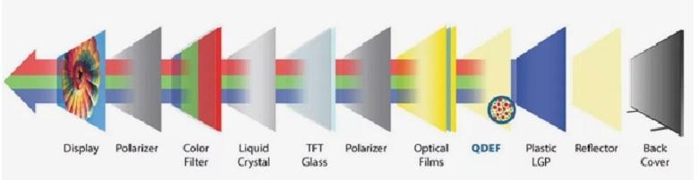 phản chiếu chấm lượng tử lên màn hình