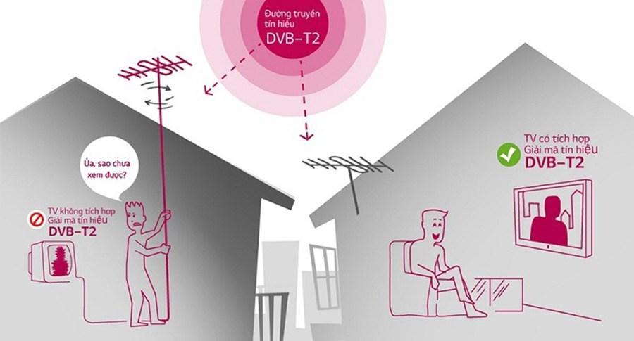 Truyền hình kỹ thuật số mặt đất miễn phí DVB-T2