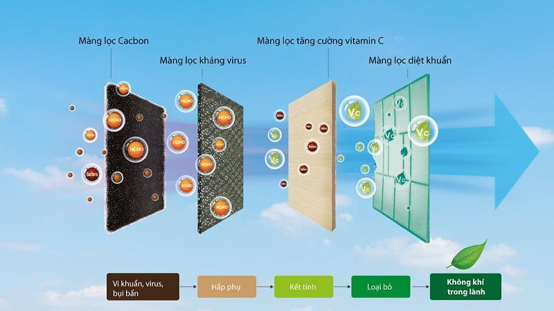 Điều hòa GC-09TL32 với cơ chế chống nấm mốc Anti-Fungusproof và lưới lọc AirFresh đa chiều