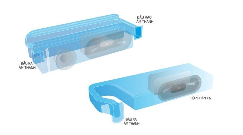 Tivi Sony 43X7500H trang bịloa Bass Reflex Speaker có âm trầm lan tỏa
