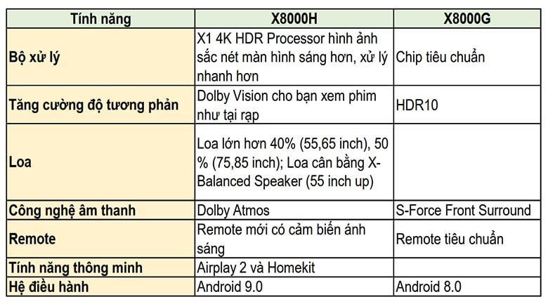 So sánh 2 mẫu của năm 2020 với 2019: Android Tivi Sony 4K dòng X8000H và X8000G