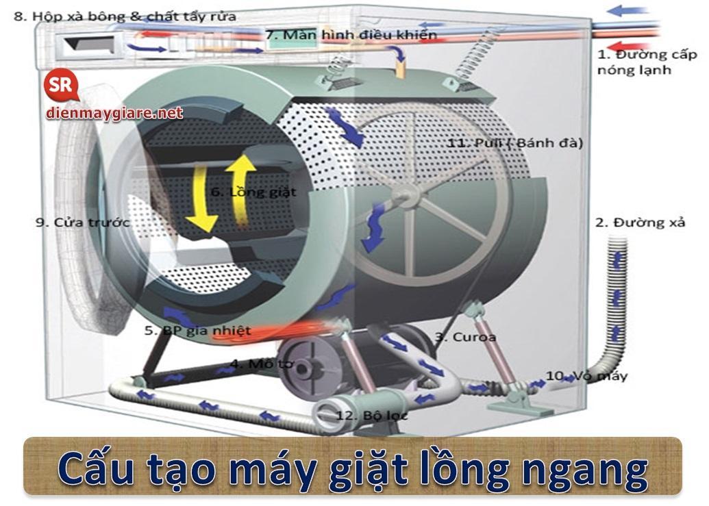 cấu tạo của máy giặt lồng ngang là gì?