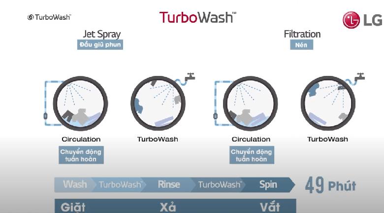 FV1409S2W giặt sạch với công nghệ TurboWash