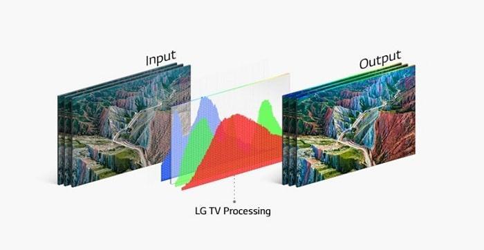 Tivi LG 43NANO77TPA tăng cường độ tương phản với HDR 10 Pro