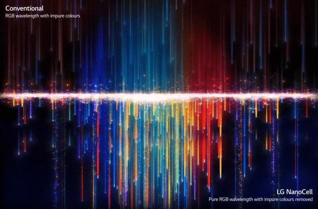 màu sắc hiện lên sắc nét với tấm đèn nền Nano Cell cao cấp