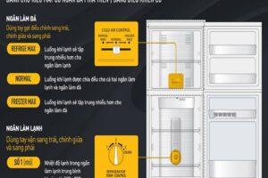 Hướng dẫn sử dụng bảng điều khiển tủ lạnh Panasonic