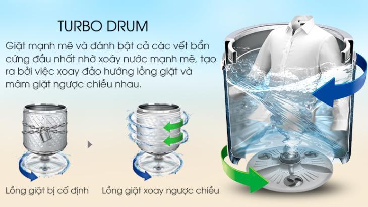 Công nghệ giặt xoay chiều độc quyền Turbo Drum trên máy giặt LG